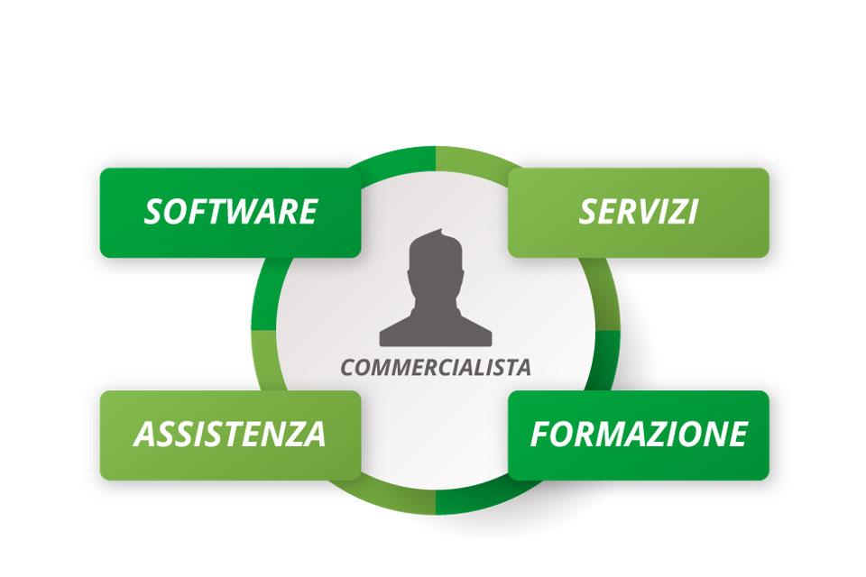 Il Dottore Commercialista 4.0: le sfide della digitalizzazione